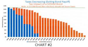 Taxes Decreasing Graph