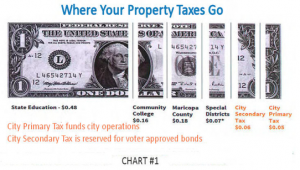 Where Your Property Taxes Go