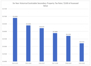 Six Year Historical Scottsdale Secondary Property Tax Rate